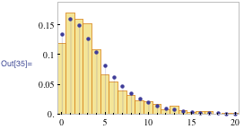 Histogram of negative binomial distribution of incoming emails per day
