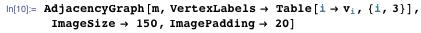 AdjacencyGraph[m, VertexLabels -> Table[i -> Subscript[v, i], {i, 3}], ImageSize -> 150, ImagePadding -> 20]