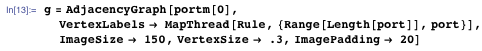 g = AdjacencyGraph[portm[0], VertexLabels -> MapThread[Rule, {Range[Length[port]], port}], ImageSize -> 150, VertexSize -> .3, ImagePadding -> 20]