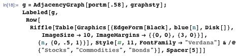 "g = AdjacencyGraph[portm[.58], graphsty]; Labeled[g, Row[Riffle[Table[Graphics[{EdgeForm[Black], blue[n], Disk[]}, ImageSize -> 10, ImageMargins -> {{0, 0}, {3, 0}}], {n, {0, .5, 1}}], Style[#, 11, FontFamily -> ""Verdana""] & /@ {""Stocks"",  ""Commodities"", ""Bonds""}], Spacer[5]]]"