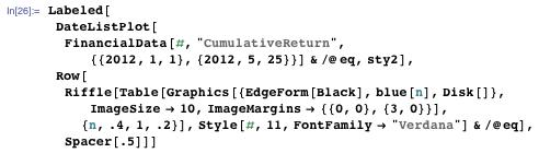 "Labeled[DateListPlot[FinancialData[#, ""CumulativeReturn"", {{2012, 1, 1}, {2012, 5, 25}}] & /@ eq, sty2], Row[Riffle[Table[Graphics[{EdgeForm[Black], blue[n], Disk[]}, ImageSize -> 10, ImageMargins -> {{0, 0}, {3, 0}}], {n, .4, 1, .2}], Style[#, 11, FontFamily -> ""Verdana""] & /@ eq], Spacer[.5]]]"