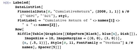 "Labeled[DateListPlot[FinancialData[#, ""CumulativeReturn"", {2008, 1, 1}] & /@ {""^GSPC"", ""^DJI""}, sty1, PlotLabel -> ""Cumulative Return of "" <> names[[1]] <> "" & "" <> names[[2]]], Row[Riffle[Table[Graphics[{EdgeForm[Black], blue[n], Disk[]}, ImageSize -> 10, ImageMargins -> {{0, 0}, {3, 0}}], {n, {.5, 1}}], Style[#, 11, FontFamily -> ""Verdana""] & /@ names], Spacer[5]]]"