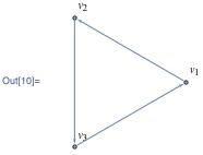Adjacency graph of matrix m