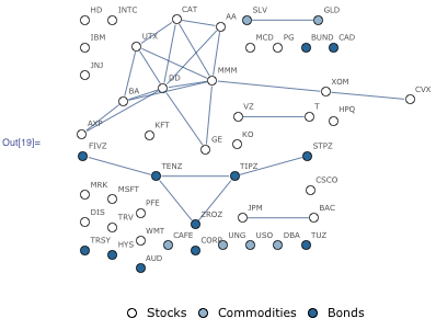 Adjacency graph for stocks, commodities, and bonds