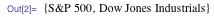 {S&P 500, Dow Jones Industrials}