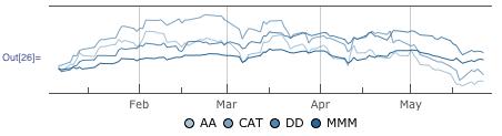 Cumulative return graph