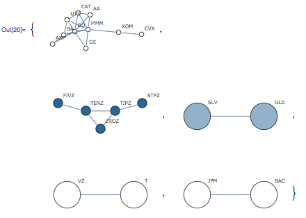 Five connected graphs shown as subgraphs