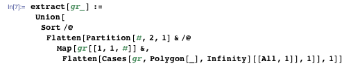 extract[gr_] := Union[Sort /@ Flatten[Partition[#, 2, 1] & /@ Map[gr[[1, 1, #]] &, Flatten[Cases[gr, Polygon[_], ∞][[All, 1]], 1]], 1]]