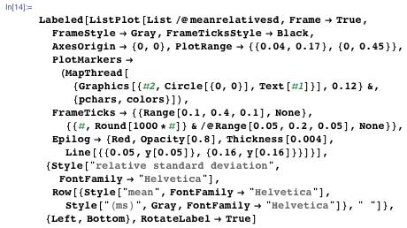 "Labeled[ListPlot[List /@ meanrelativesd, Frame → True, FrameStyle → Gray, FrameTicksStyle → Black, AxesOrigin → {0, 0}, PlotRange → {{0.04, 0.17}, {0, 0.45}}, PlotMarkers → (MapThread[{Graphics[{#2, Circle[{0, 0}], Text[#1]}], 0.12} &, {pchars, colors}]), FrameTicks → {{Range[0.1, 0.4, 0.1], None}, {{#, Round[1000*#]} & /@ Range[0.05, 0.2, 0.05], None}}, Epilog → {Red, Opacity[0.8], Thickness[0.004], Line[{{0.05, y[0.05]}, {0.16, y[0.16]}}]}], {Style[""relative standard deviation"", FontFamily → ""Helvetica""], Row[{Style[""mean"", FontFamily → ""Helvetica""], Style[""(ms)"", Gray, FontFamily → ""Helvetica""]}, "" ""]}, {Left, Bottom}, RotateLabel → True]"