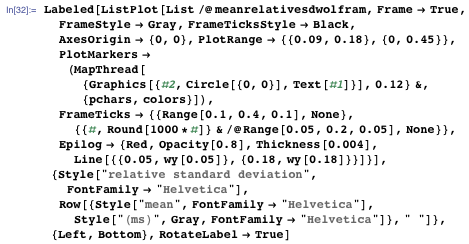 "Labeled[ListPlot[List /@ meanrelativesdwolfram, Frame → True, FrameStyle → Gray, FrameTicksStyle → Black, AxesOrigin → {0, 0}, PlotRange → {{0.09, 0.18}, {0, 0.45}}, PlotMarkers → (MapThread[{Graphics[{#2, Circle[{0, 0}], Text[#1]}], 0.12} &, {pchars, colors}]), FrameTicks → {{Range[0.1, 0.4, 0.1], None}, {{#, Round[1000*#]} & /@ Range[0.05, 0.2, 0.05], None}}, Epilog → {Red, Opacity[0.8], Thickness[0.004], Line[{{0.05, wy[0.05]}, {0.18, wy[0.18]}}]}], {Style[""relative standard deviation"", FontFamily → ""Helvetica""], Row[{Style[""mean"", FontFamily → ""Helvetica""], Style[""(ms)"", Gray, FontFamily → ""Helvetica""]}, "" ""]}, {Left, Bottom}, RotateLabel → True]"