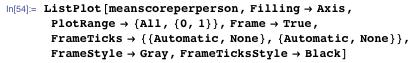 ListPlot[meanscoreperperson, Filling → Axis, PlotRange → {All, {0, 1}}, Frame → True, FrameTicks → {{Automatic, None}, {Automatic, None}}, FrameStyle → Gray, FrameTicksStyle → Black]