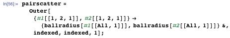 pairscatter = Outer[{#1[[1, 2, 1]], #2[[1, 2, 1]]} → {ballradius[#1[[All, 1]]], ballradius[#2[[All, 1]]]} &, indexed, indexed, 1];