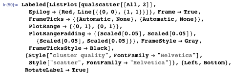 """Labeled[ListPlot[qualscatter[[All, 2]], Epilog → {Red, Line[{{0, 0}, {1, 1}}]}, Frame → True, FrameTicks → {{Automatic, None}, {Automatic, None}}, PlotRange → {{0, 1}, {0, 1}}, PlotRangePadding → {{Scaled[0.05], Scaled[0.05]}, {Scaled[0.05], Scaled[0.05]}}, FrameStyle → Gray, FrameTicksStyle → Black], {Style[""""cluster quality"""", FontFamily → """"Helvetica""""], Style[""""scatter"""", FontFamily → """"Helvetica""""]}, {Left, Bottom}, RotateLabel → True]"""