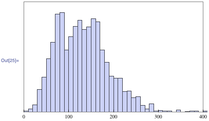 Combined distribution for all results