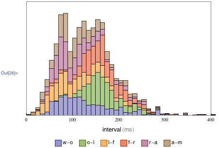 "Using ChartLayout → ""Stacked"" to determine which letter intervals are contributing to each peak"