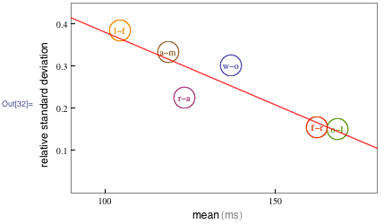 Linear graph for data from Wolfram trials