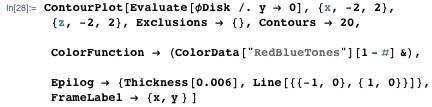 "ContourPlot[Evaluate[φDisk /. y -> 0], {x, -2, 2}, {z, -2, 2}, Exclusions → {}, Contours → 20, ColorFunction → (ColorData[""RedBlueTones""][1 - #] &), Epilog → {Thickness[0.006], Line[{{-1, 0}, { 1, 0}}]}, FrameLabel → {x, y } ]"