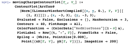 "movingChargeContourPlot[T_, V_] := ContourPlot[ArcTan@ (Norm[ELienearWiechertCompiled[{x, y, 0.}, T, V][[{1, 2}]]]) , {x, -3, 3}, {y, -3, 3}, Evaluated → False, Exclusions → {}, MaxRecursion → 3, Contours → 40, PlotRange → All, ColorFunction → (ColorData[""RedBlueTones""][1 - #] &), PlotLabel → Row[{t, ""="", T}], FrameTicks → False, Epilog → {White, PointSize[0.008], Point[{xS[T, V], yS[T, V]}]}, ImageSize → 200]"