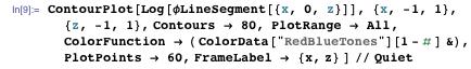 "ContourPlot[Log[φ]LineSegment[{x, 0, z}]], {x, -1, 1}, {z, -1, 1}, Contours → 80, PlotRange → All, ColorFunction → ( ColorData[""RedBlueTones""][1 - # ] &), PlotPoints → 60, FrameLabel → {x, z} ] // Quiet"