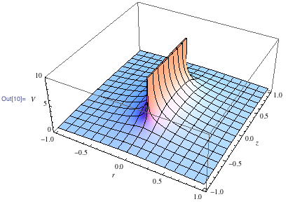 3D plot of the potential over the r, z plane