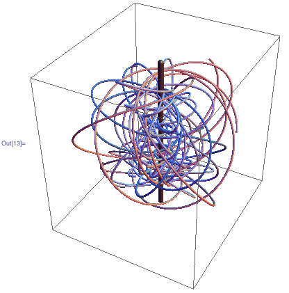 3D Plot of orbits of a test charge in the field of such a 1D charged line