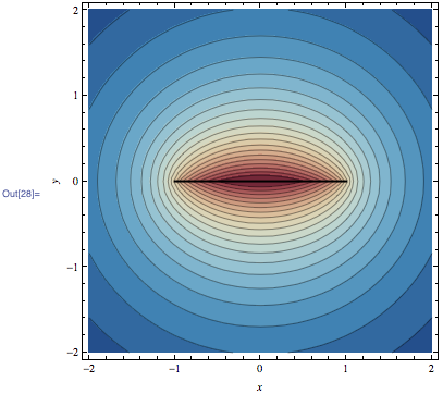 Cross-section plot of the equipotential curves