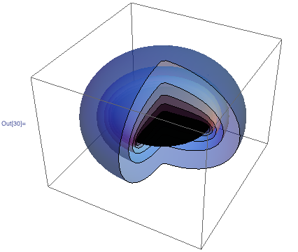 3D plot of the surfaces of constant magnitude of the electric field