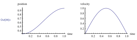 Plots of the position and velocity (velocity measured in multiples of the speed of light)
