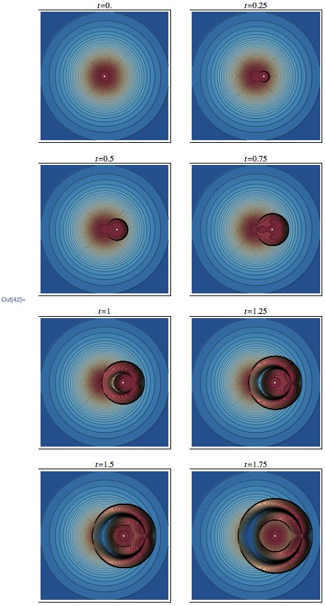 Contour Plots of the moving charge