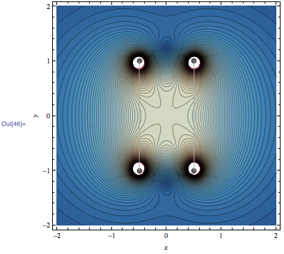 Contour Plot showing the high degree of constancy in the center of a Helmholtz coil