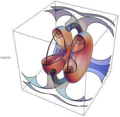 3D plot of a Helmholtz coil