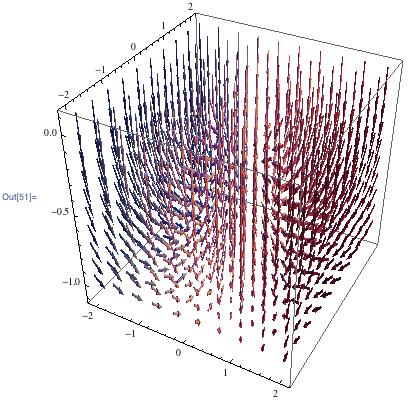 3D plot of the vector field of the magnetic induction