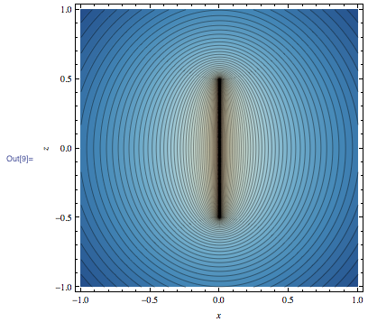 Detailed plot of the equipotential curves around the line segment