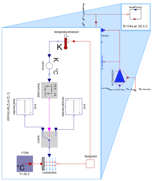 Modeling a heat pump connected to the freezer using a thermostat and convection from a flow of R-134a