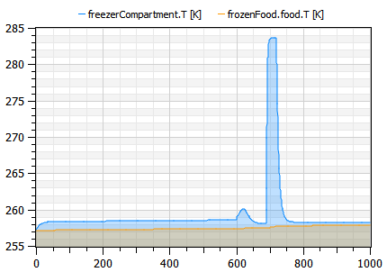 Plot showing the temperatures in the freezer air and food when doors are opened
