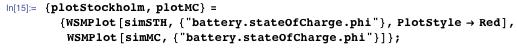 "{plotStockholm, plotMC} = {WSMPlot[simSTH, {""battery.stateOfCharge.phi""}, PlotStyle → Red], WSMPlot[simMC, {""battery.stateOfCharge.phi""}]};"