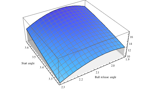 Plot over two dimensions, showing the distance thrown depending on both parameters