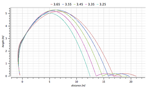 Plot showing the parabola the thrown ball takes