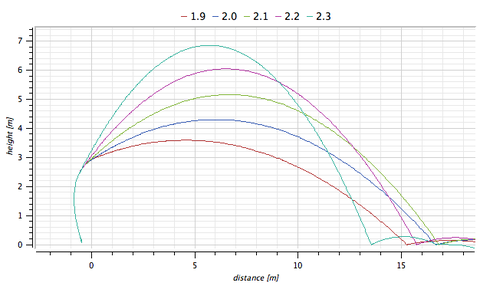 Plot showing distance ball is thrown with varying angles of release