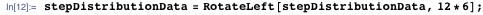 stepDistributionData = RotateLeft[stepDistributionData, 12*6];