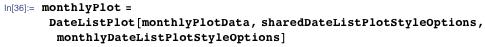 monthlyPlot =  DateListPlot[monthlyPlotData, sharedDateListPlotStyleOptions,    monthlyDateListPlotStyleOptions]