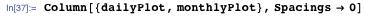 Column[{dailyPlot, monthlyPlot}, Spacings -> 0]
