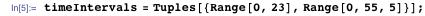 timeIntervals = Tuples[{Range[0, 23], Range[0, 55, 5]}];