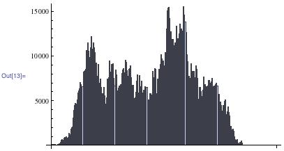 Distribution of steps taken