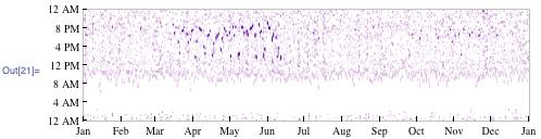 Diurnal plot of steps taken over time