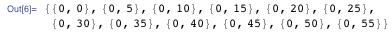 "{{0, 0}, {0, 5}, {0, 10}, {0, 15}, {0, 20}, {0, 25}, {0, 30}, {0, 35}, {0, 40}, {0, 45}, {0, 50}, {0, 55}}"" title=""{{0, 0}, {0, 5}, {0, 10}, {0, 15}, {0, 20}, {0, 25}, {0, 30}, {0, 35}, {0, 40}, {0, 45}, {0, 50}, {0, 55}}"