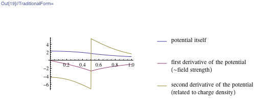 Plot of the potential and its derivatives along a line connecting the center of the cube and the center of a face