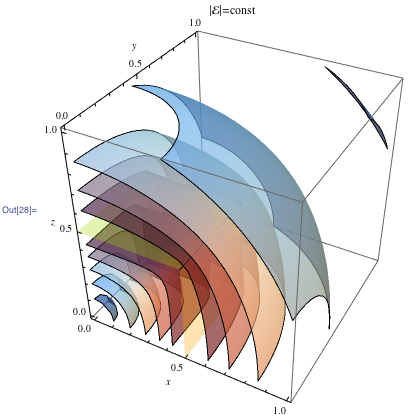 Constant field-magnitude surface in 3D in one octant