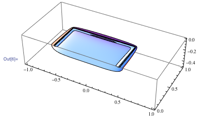 Graphic of the constant electric-field-magnitude surface reflecting the shape of the charged sphere