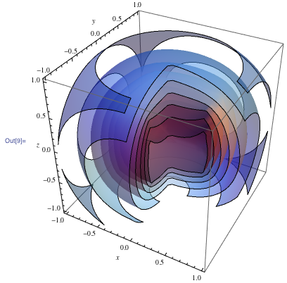 3D plot of the resulting open box
